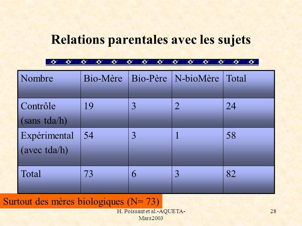 H. Poissant et al.-AQUETA- Mars2003 28 Surtout des mères biologiques (N= 73) Relations parentales avec les sujets 823673Total 581354Expérimental (avec