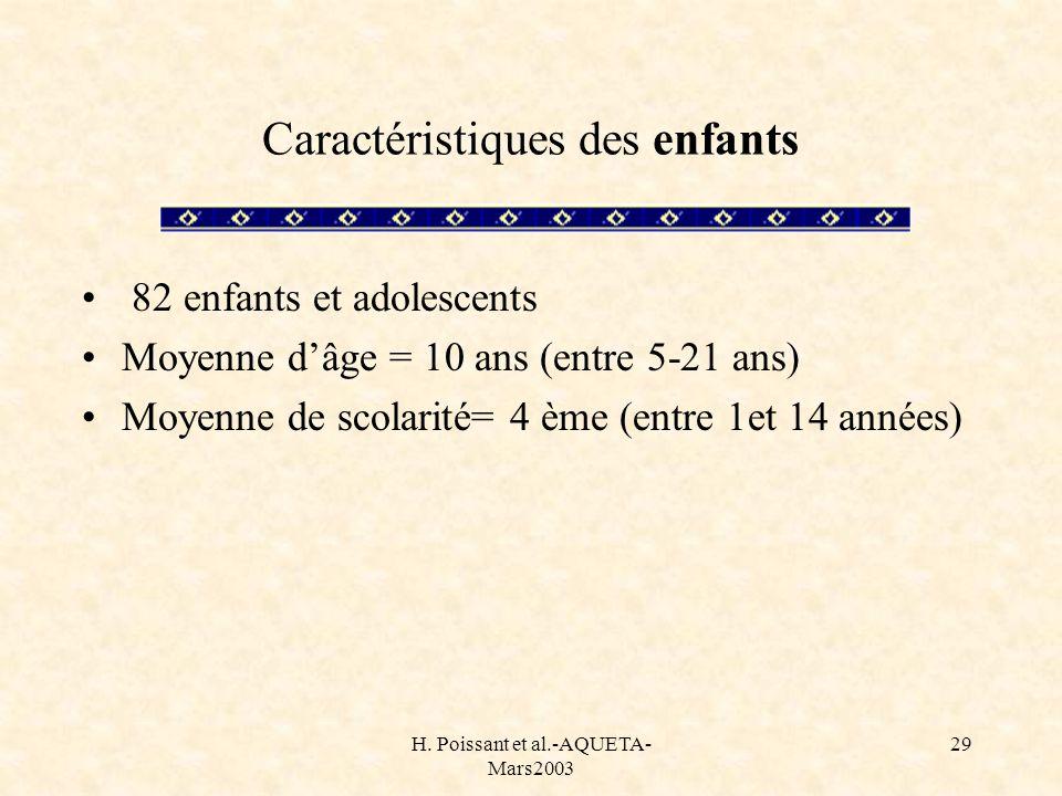 H. Poissant et al.-AQUETA- Mars2003 29 Caractéristiques des enfants 82 enfants et adolescents Moyenne dâge = 10 ans (entre 5-21 ans) Moyenne de scolar