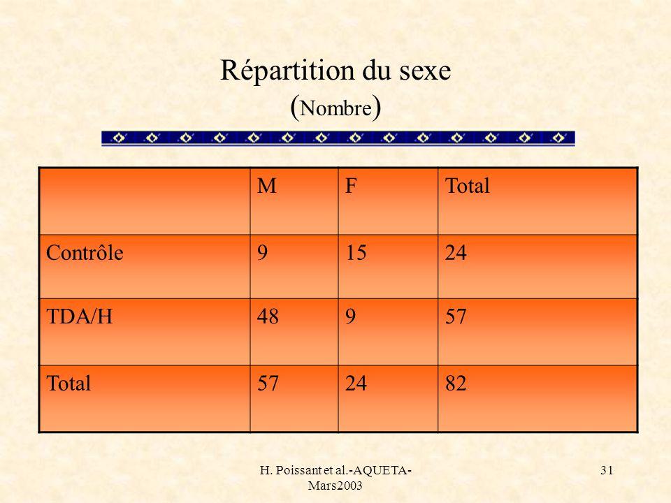 H. Poissant et al.-AQUETA- Mars2003 31 Répartition du sexe ( Nombre ) MFTotal Contrôle91524 TDA/H48957 Total572482