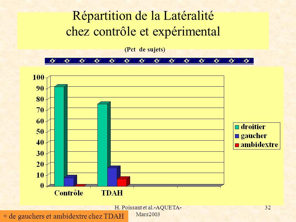 H. Poissant et al.-AQUETA- Mars2003 32 Répartition de la Latéralité chez contrôle et expérimental (Pct de sujets) + de gauchers et ambidextre chez TDA