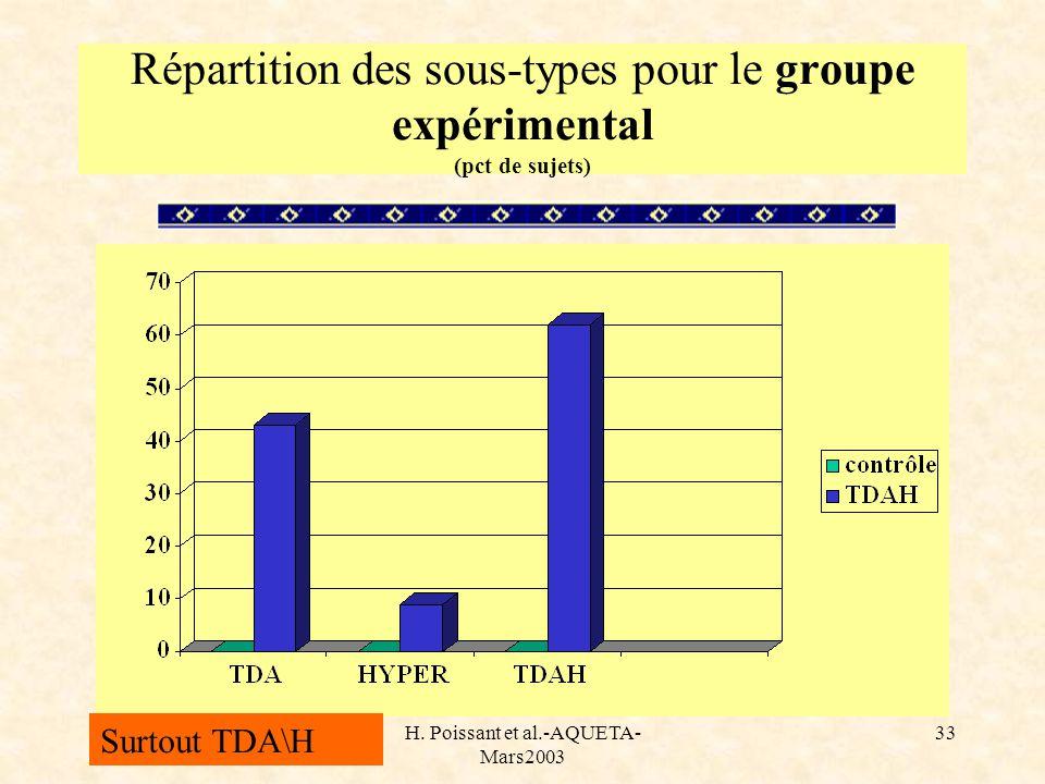 H. Poissant et al.-AQUETA- Mars2003 33 Répartition des sous-types pour le groupe expérimental (pct de sujets) Surtout TDA\H