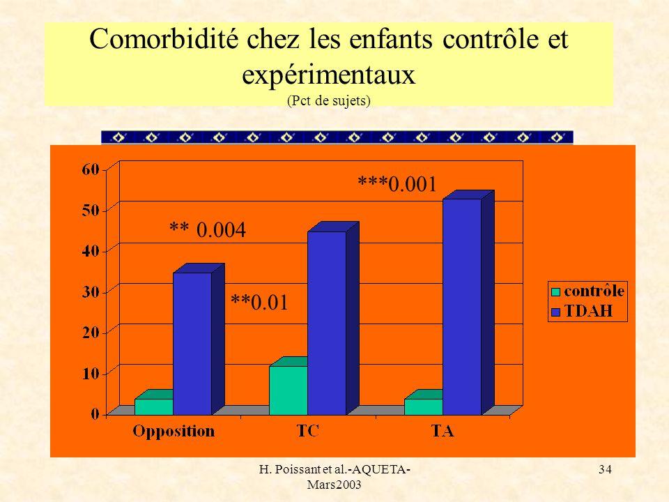 H. Poissant et al.-AQUETA- Mars2003 34 Comorbidité chez les enfants contrôle et expérimentaux (Pct de sujets) ** 0.004 ***0.001 **0.01