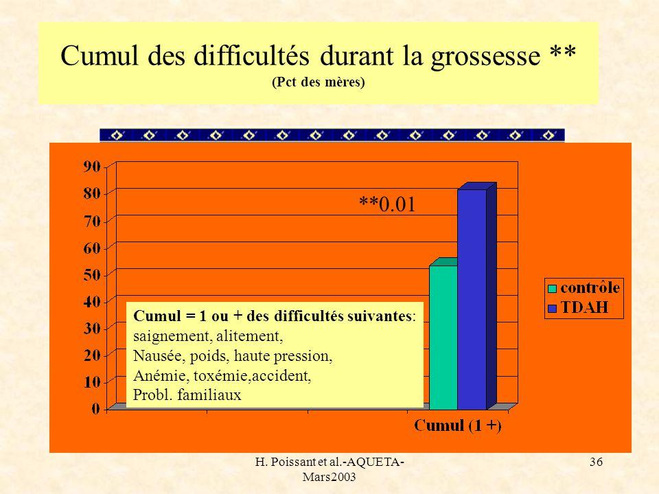 H. Poissant et al.-AQUETA- Mars2003 36 Cumul des difficultés durant la grossesse ** (Pct des mères) **0.01 Cumul = 1 ou + des difficultés suivantes: s