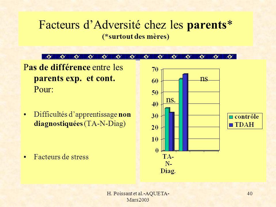 H. Poissant et al.-AQUETA- Mars2003 40 Facteurs dAdversité chez les parents* (*surtout des mères) Pas de différence entre les parents exp. et cont. Po