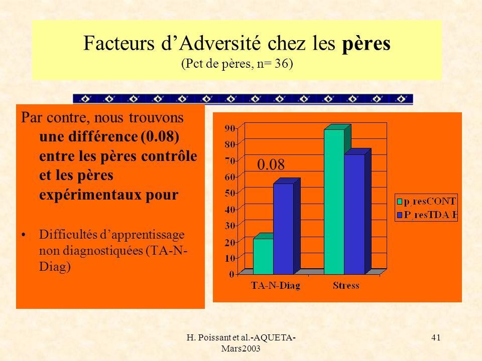H. Poissant et al.-AQUETA- Mars2003 41 Facteurs dAdversité chez les pères (Pct de pères, n= 36) Par contre, nous trouvons une différence (0.08) entre