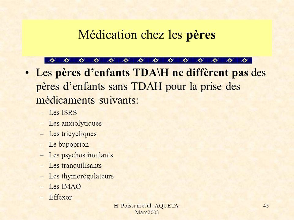 H. Poissant et al.-AQUETA- Mars2003 45 Médication chez les pères Les pères denfants TDA\H ne diffèrent pas des pères denfants sans TDAH pour la prise