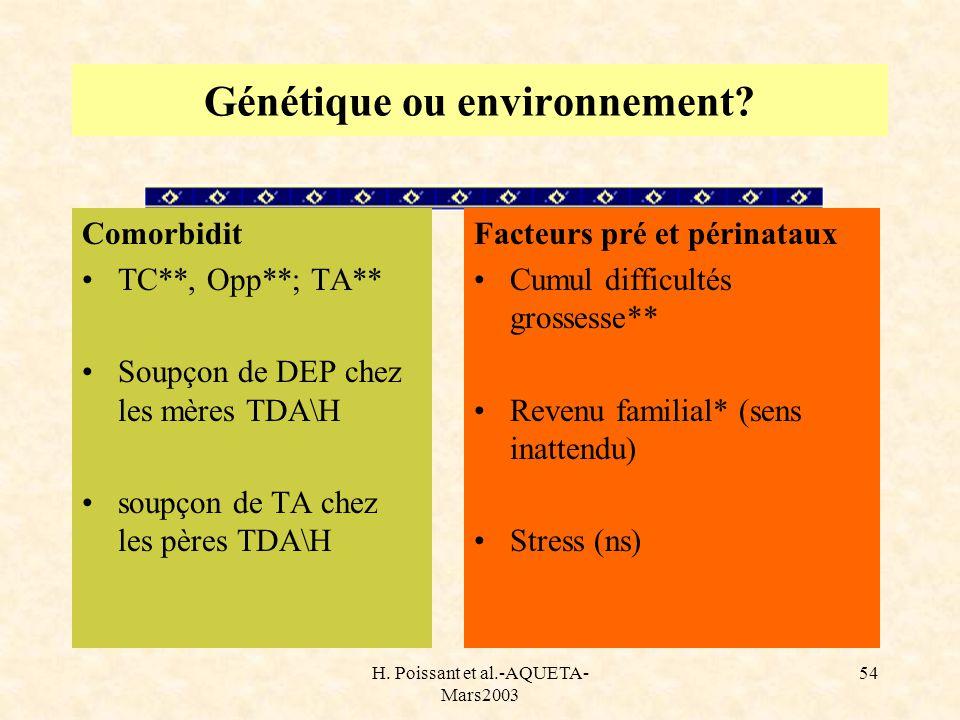 H. Poissant et al.-AQUETA- Mars2003 54 Génétique ou environnement? Comorbidit TC**, Opp**; TA** Soupçon de DEP chez les mères TDA\H soupçon de TA chez