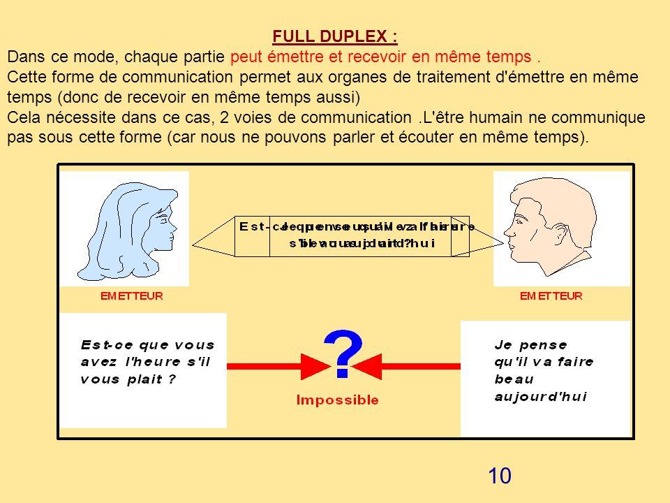9 HALF DUPLEX : Dans ce mode, émetteur et récepteur peuvent recevoir et envoyer des messages. Cependant, chaque partie ne peut pas émettre et recevoir