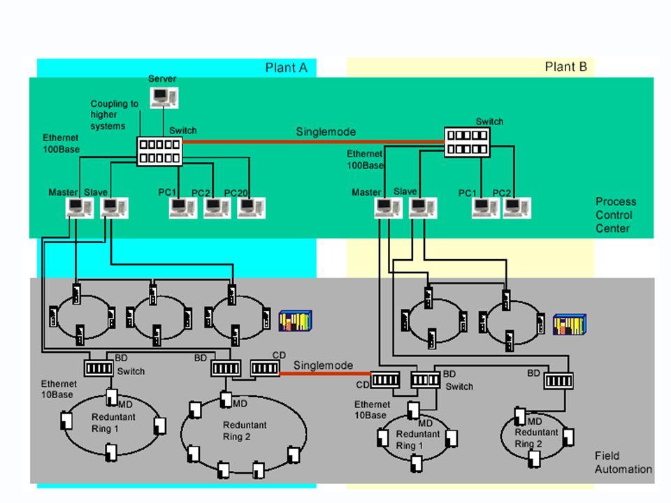 LES ALTERNATIVES ETHERNET INDUSTRIELLES 4 alternatives existent (et s affrontent) : - Initiative EtherNet/IP de Rockwell - Projet ProfiNet de Siemens