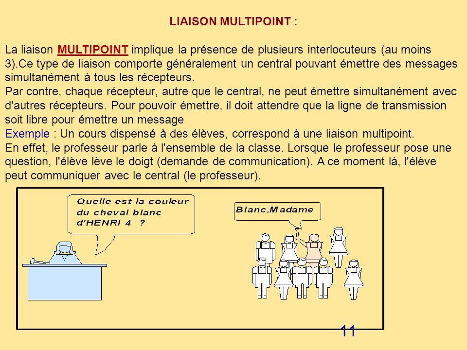 10 FULL DUPLEX : Dans ce mode, chaque partie peut émettre et recevoir en même temps. Cette forme de communication permet aux organes de traitement d'é