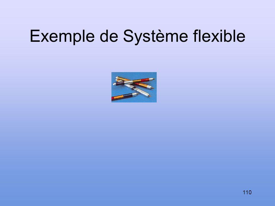 Protocoles CSMA (Carrier Sense Medium Access) Permettent aux stations connectées au réseau d émettre spontanément uniquement en cas de besoin. Contrai