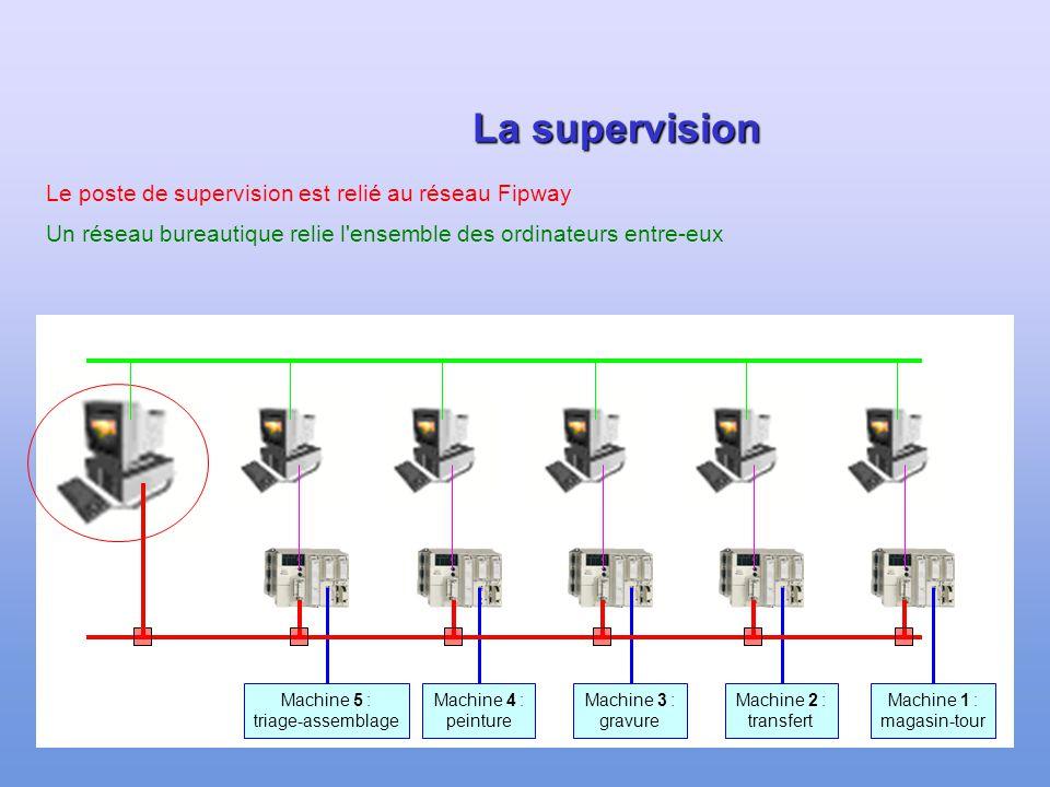 112 Les 5 machines Machine 1 : magasin-tour Machine 2 : transfert Machine 3 : gravure Machine 4 : peinture Machine 5 : triage-assemblage Chacune des 5
