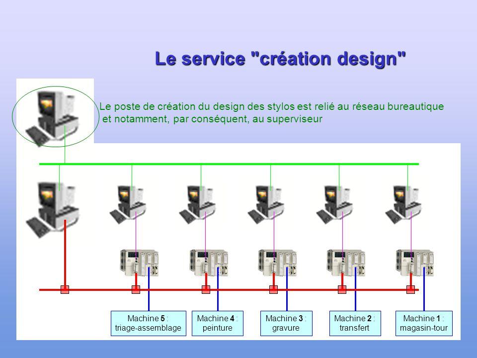 113 La supervision Machine 1 : magasin-tour Machine 2 : transfert Machine 3 : gravure Machine 4 : peinture Machine 5 : triage-assemblage Le poste de s