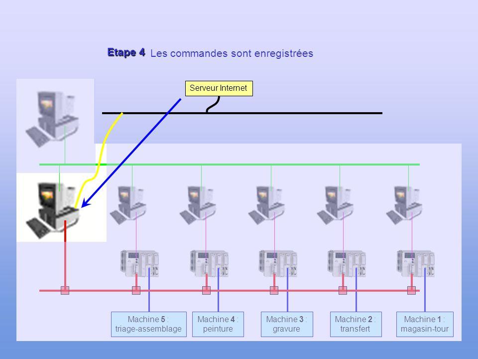 119 Etape 3 Machine 1 : magasin-tour Machine 2 : transfert Machine 3 : gravure Machine 4 : peinture Machine 5 : triage-assemblage Les clients sélectio