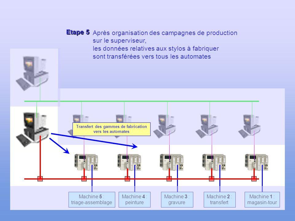 120 Etape 4 Machine 1 : magasin-tour Machine 2 : transfert Machine 3 : gravure Machine 4 : peinture Machine 5 : triage-assemblage Les commandes sont e