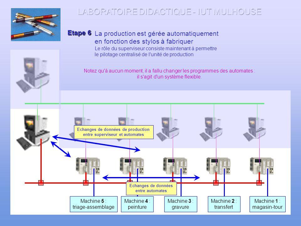 121 Etape 5 Machine 1 : magasin-tour Machine 2 : transfert Machine 3 : gravure Machine 4 : peinture Machine 5 : triage-assemblage Après organisation d