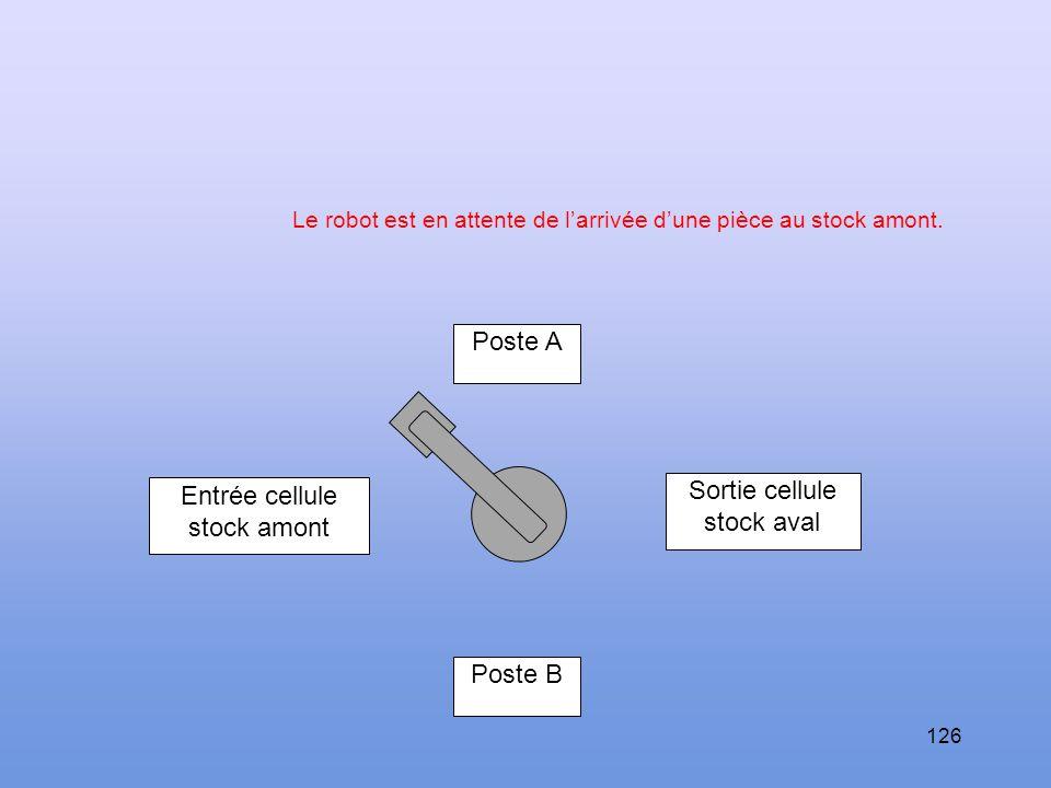 125 Etude de cas à titre d'exemple Soit un robot chargé de gérer un flux de pièces à travers une cellule composée de 2 postes : les pièces qui se prés