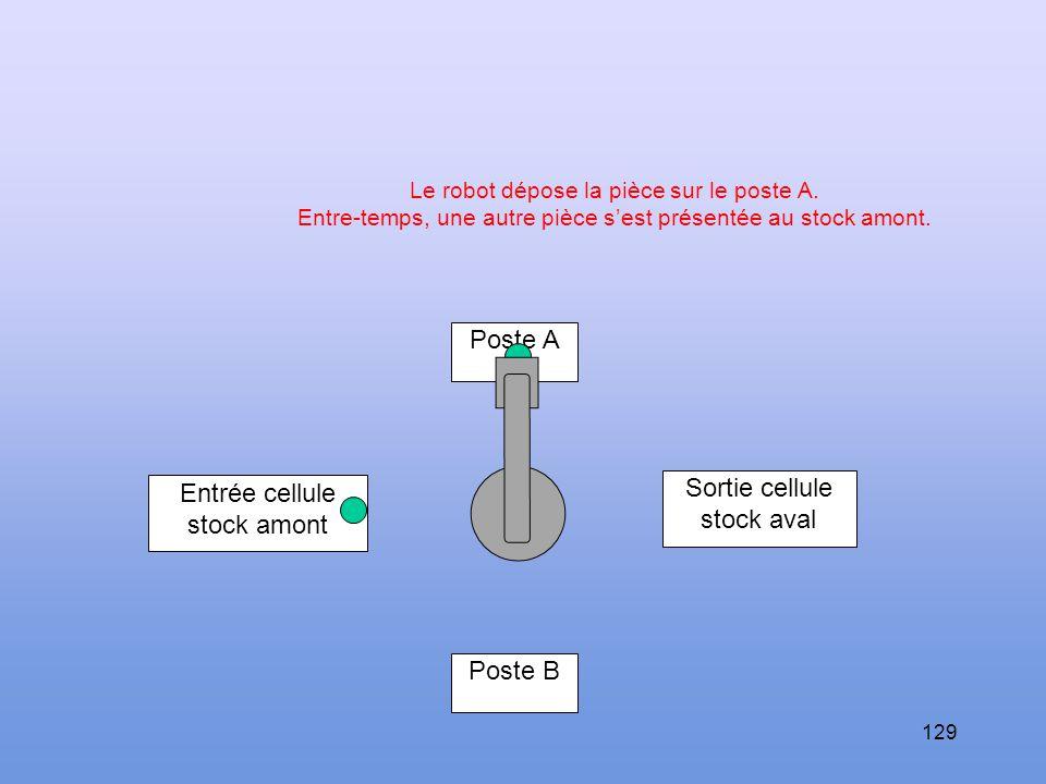 128 Poste A Sortie cellule stock aval Entrée cellule stock amont Poste B Il la transporte vers un poste libre (poste A par exemple).