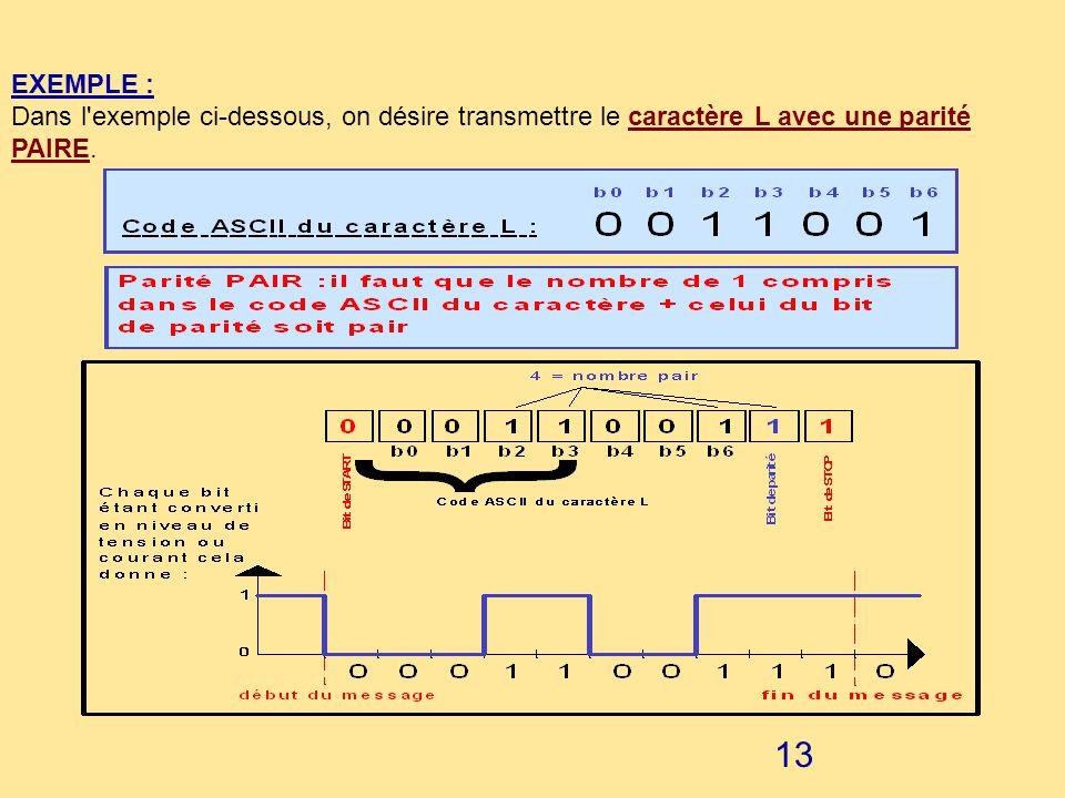 12 LE FORMAT DECHANGE DES DONNEES : Qu'est ce que le format d'échange ? Un caractère en ASCII n'est pas transmis seul. Il est associé à des bits de co