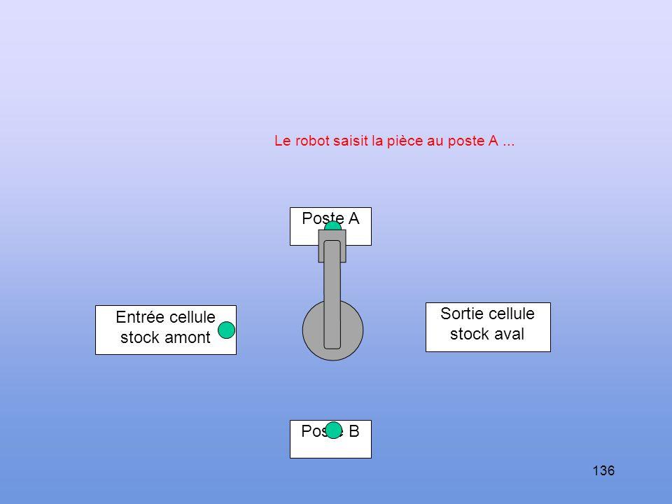 135 Poste A Sortie cellule stock aval Entrée cellule stock amont Poste B Le robot se présente au poste A.