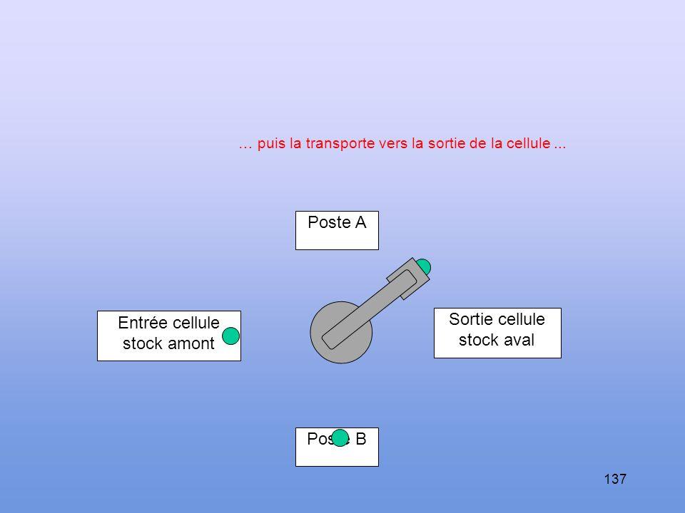136 Poste A Sortie cellule stock aval Entrée cellule stock amont Poste B Le robot saisit la pièce au poste A...
