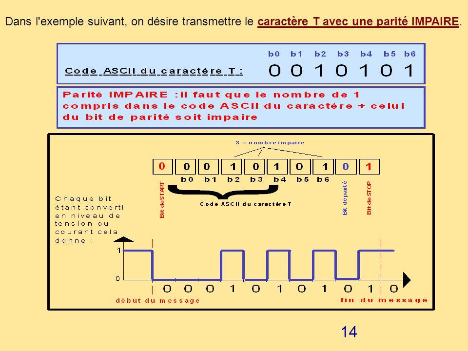 13 EXEMPLE : Dans l'exemple ci-dessous, on désire transmettre le caractère L avec une parité PAIRE.