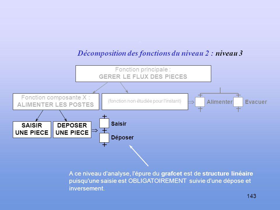 142 Décomposition de la fonction principale : niveau 2 Fonction principale : GERER LE FLUX DES PIECES La synchronisation de ces fonctions est représen