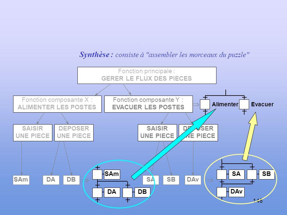 145 … même analyse pour la fonction EVACUER... Fonction principale : GERER LE FLUX DES PIECES Fonction composante X : ALIMENTER LES POSTES Fonction co