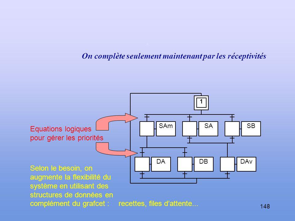 147 DADBDAv SAmSASB 1 On obtient la structure générale du grafcet Niveau « saisir » Niveau « déposer » Fonction Alimenter Fonction Evacuer.