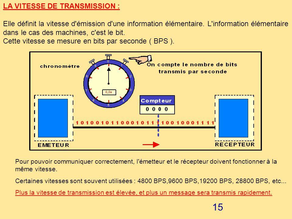 14 Dans l'exemple suivant, on désire transmettre le caractère T avec une parité IMPAIRE.