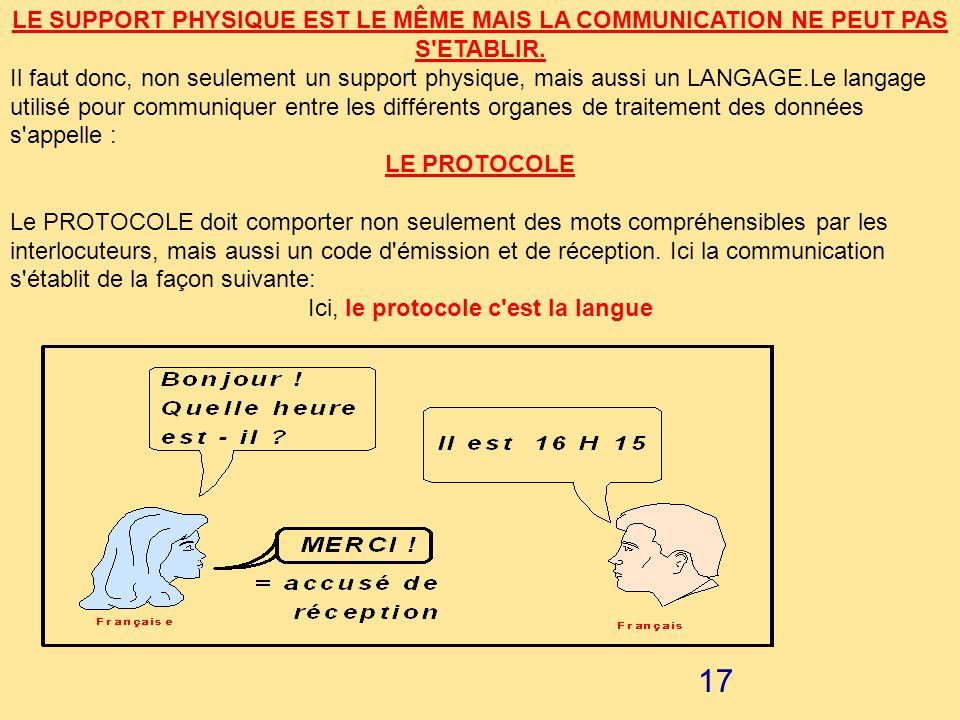 16 LE LANGAGE DE COMMUNICATION : Deux personnes peuvent utiliser le même type de liaison, le même mode de transmission, la même vitesse de transmissio