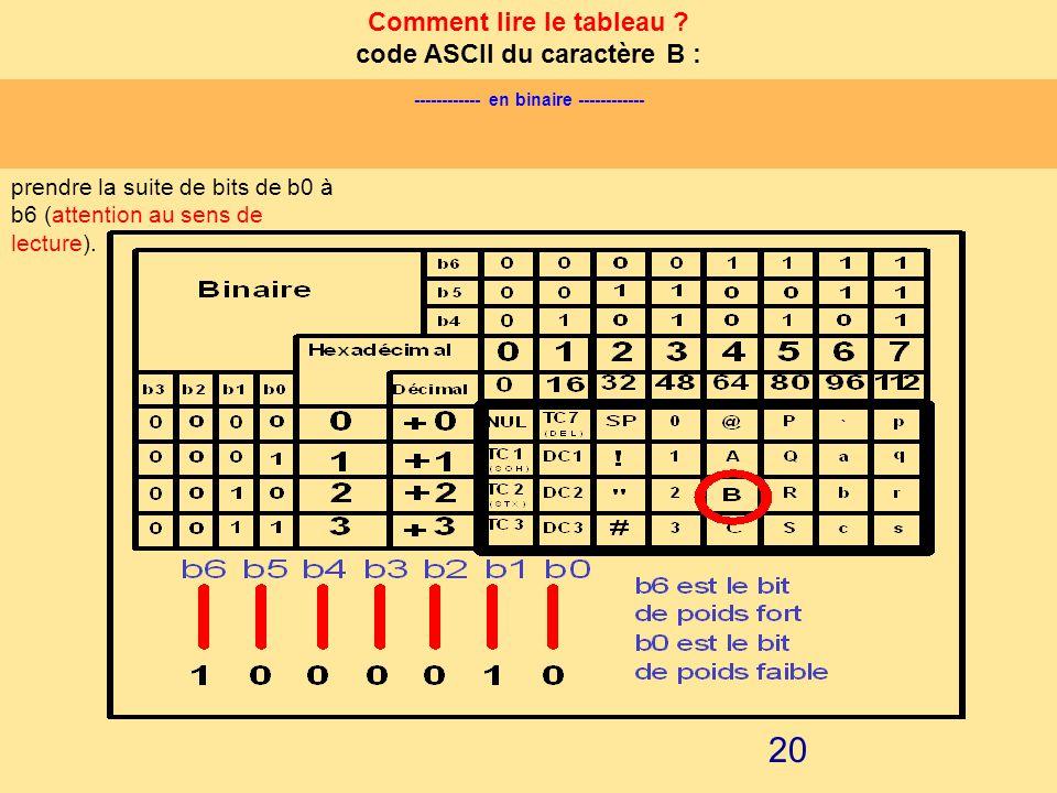 19 LE CODE A.S.C.I.I : code ASCII (American Standart Code for Information Interchange) Dans la majorité des cas, la communication entre organes de tra