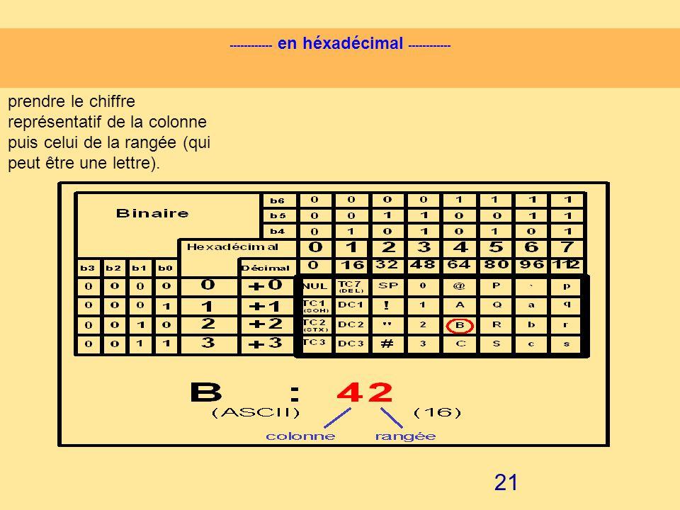 20 Comment lire le tableau ? code ASCII du caractère B : ------------ en binaire ------------ prendre la suite de bits de b0 à b6 (attention au sens d