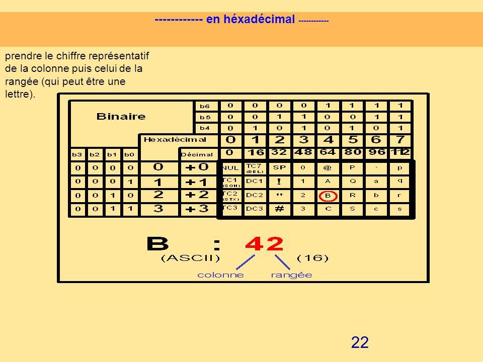 21 ------------ en héxadécimal ------------ prendre le chiffre représentatif de la colonne puis celui de la rangée (qui peut être une lettre).