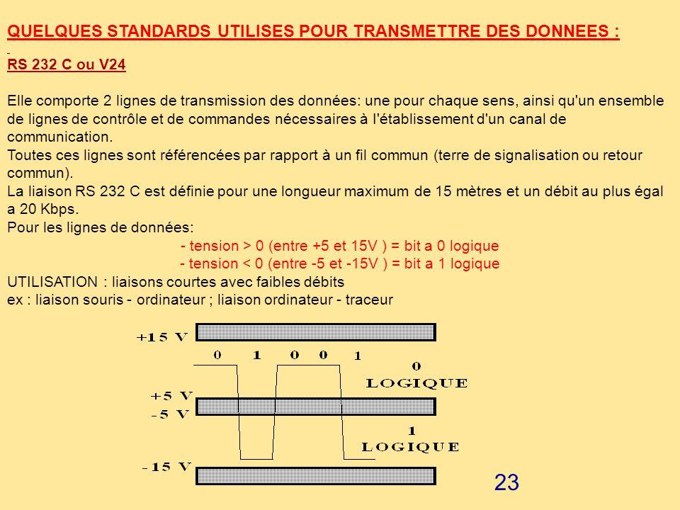 22 ------------ en héxadécimal ------------ prendre le chiffre représentatif de la colonne puis celui de la rangée (qui peut être une lettre).