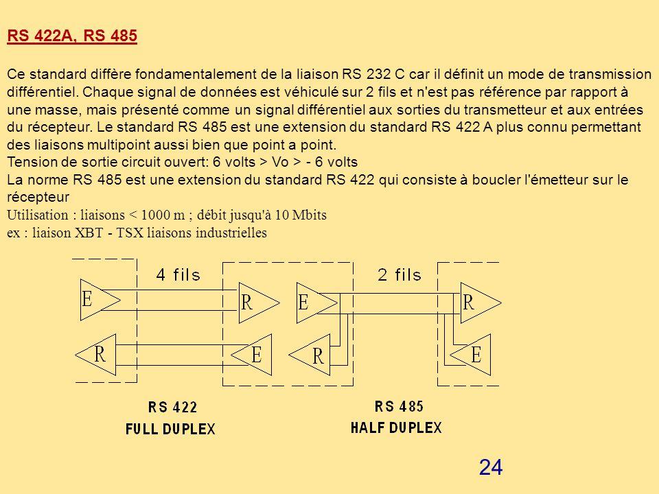 23 QUELQUES STANDARDS UTILISES POUR TRANSMETTRE DES DONNEES : RS 232 C ou V24 Elle comporte 2 lignes de transmission des données: une pour chaque sens
