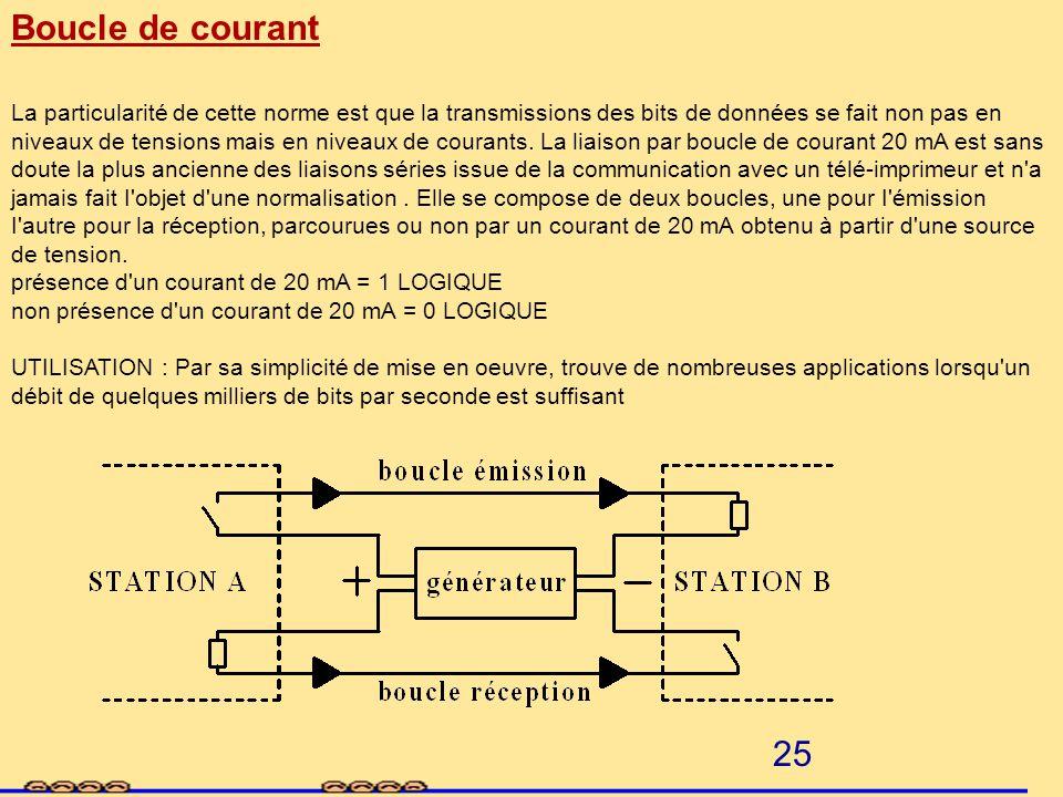 24 RS 422A, RS 485 Ce standard diffère fondamentalement de la liaison RS 232 C car il définit un mode de transmission différentiel. Chaque signal de d