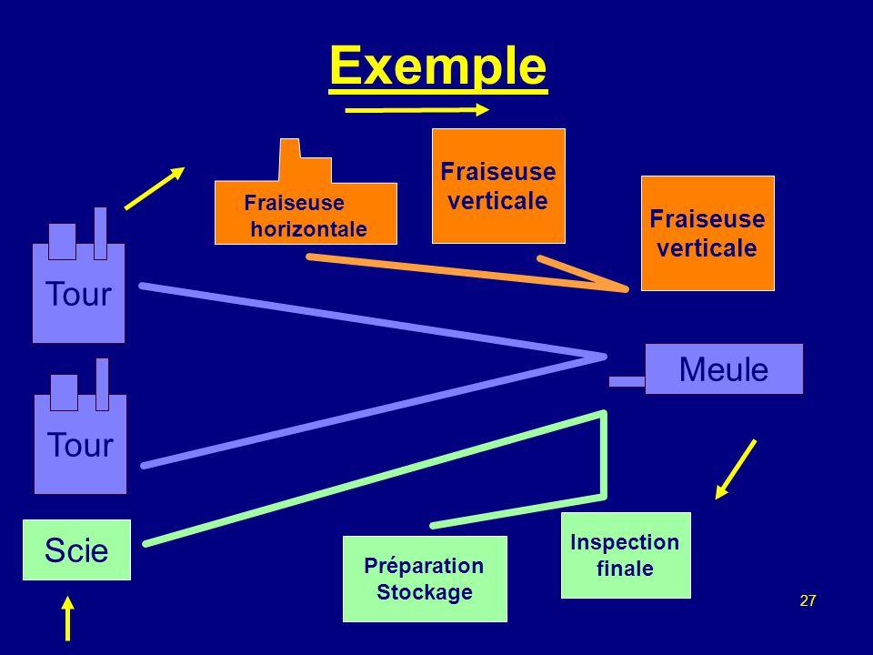 26 La normalisation Besoin de définir des protocoles normalisés ou standardisés afin que seule l implémentation des protocoles change Standards de fai