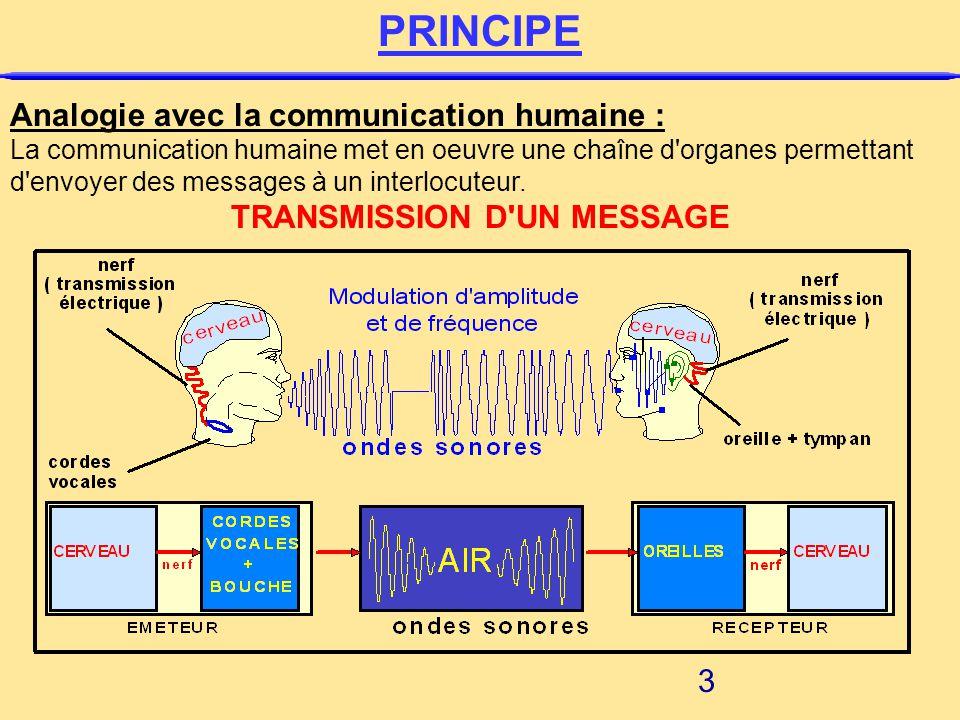 Le besoin de communiquer