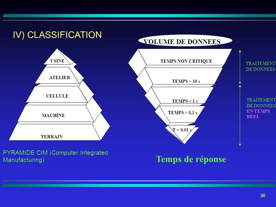 35 L'INTEGRATION FONCTIONS SYSTEMES INFORMATIONS TERRAIN MACHINE CELLULE ATELIER USINE IV) CLASSIFICATION PYRAMIDE CIM (Computer Integrated Manufactur