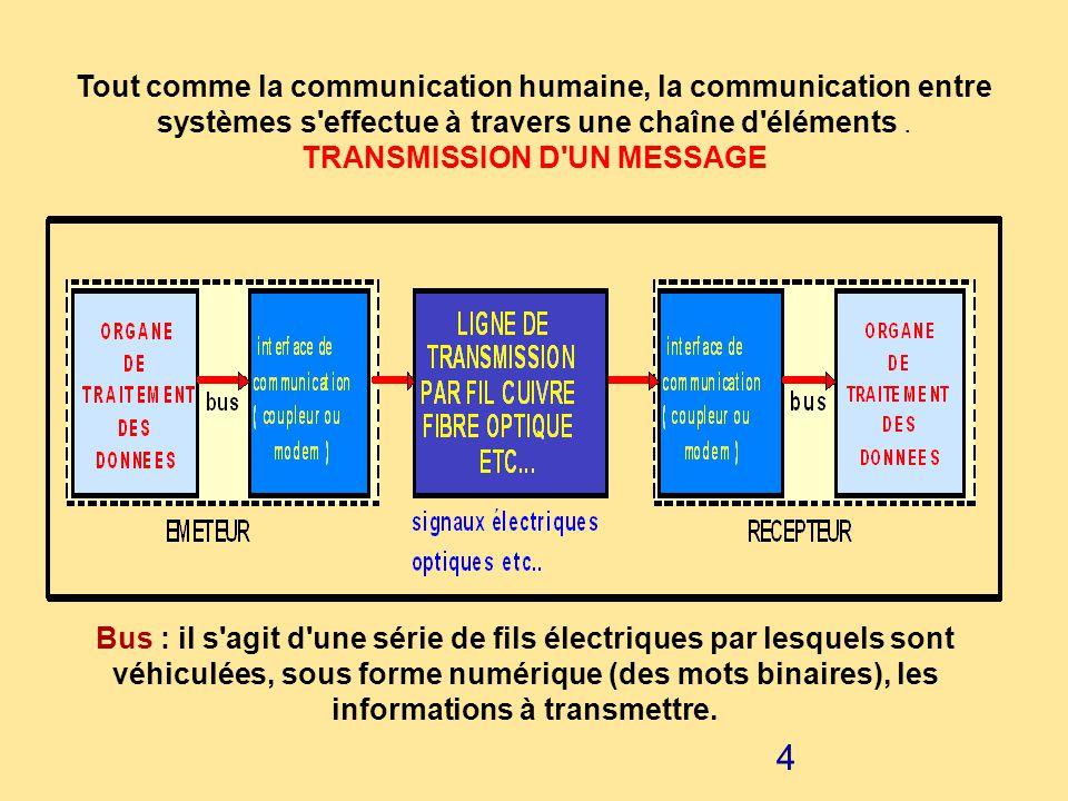 3 PRINCIPE Analogie avec la communication humaine : La communication humaine met en oeuvre une chaîne d'organes permettant d'envoyer des messages à un