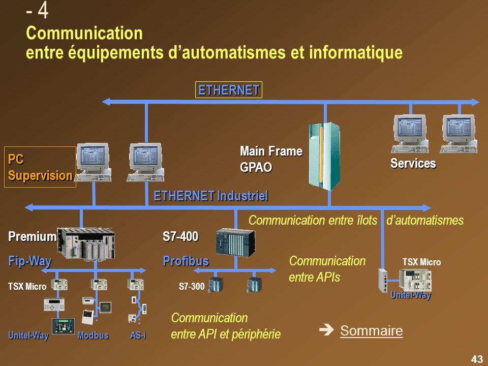 42 Unitel-Way Panorama des bus et réseaux de communication - 3 Communication entre équipements dautomatismes Communication entre automates Communicati