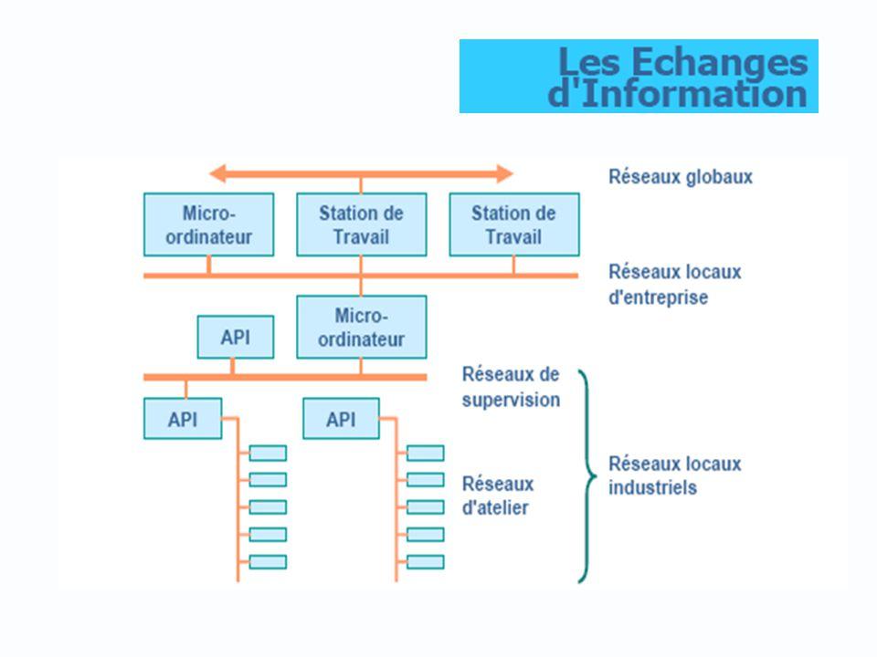 49 Communication par Ethernet ou réseau IP Norme IEEE 802.3 Réseau en étoile, pas de notion de priorité Gestion de collision, réseau non déterministe