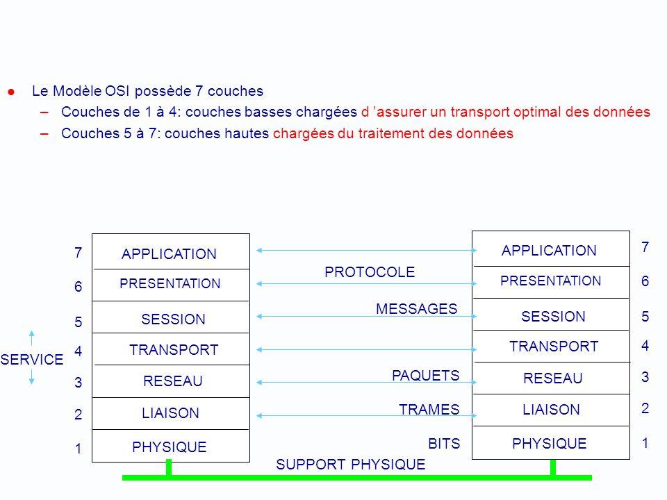 Modèle OSI de ISO OSI : Open System Interconnection ISO : International Standard Organization Segmente les fonctionnalités dun système communiquant se