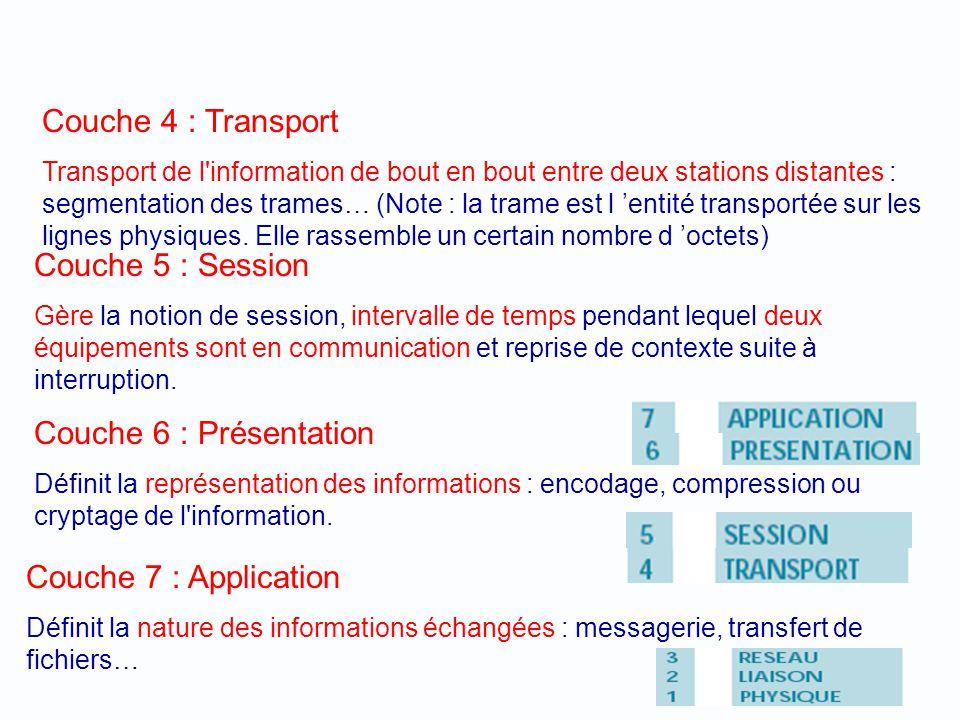 Couche 3 : Réseau Gère l'adressage des informations : qui est le destinataire de mes messages, numéro d'équipement ou de station, sur quel réseau… Cou