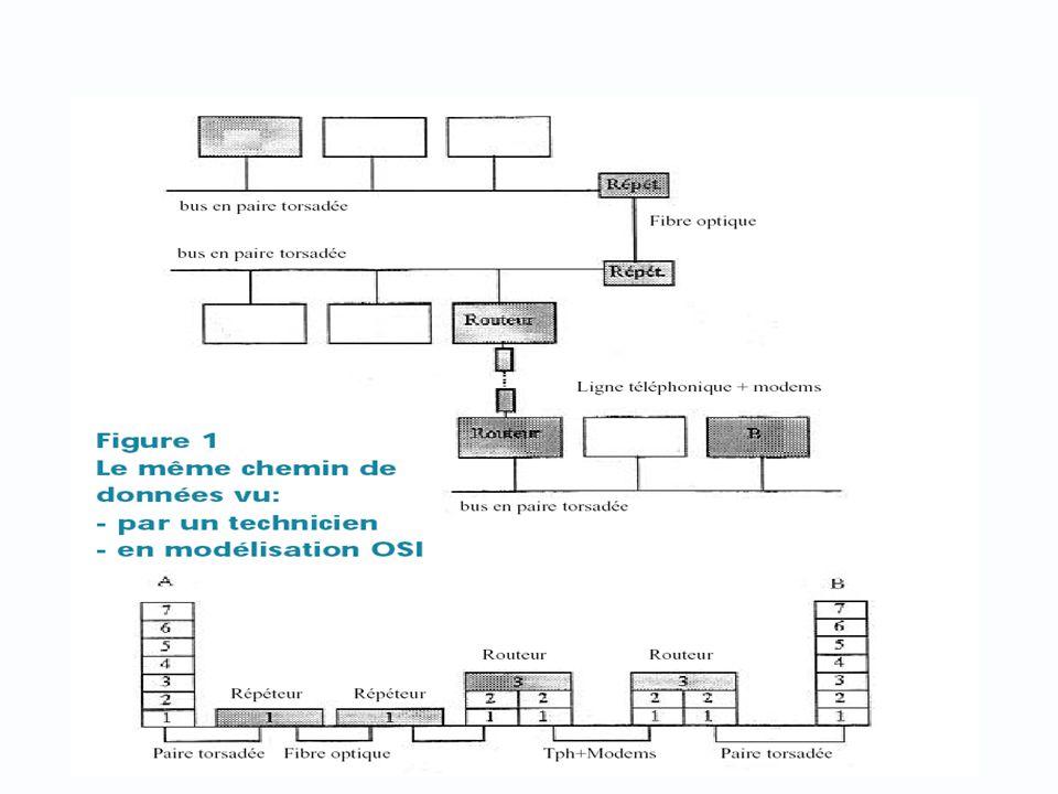 Couche 5 : Session Gère la notion de session, intervalle de temps pendant lequel deux équipements sont en communication et reprise de contexte suite à