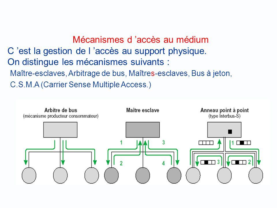 Différents modes de transmission