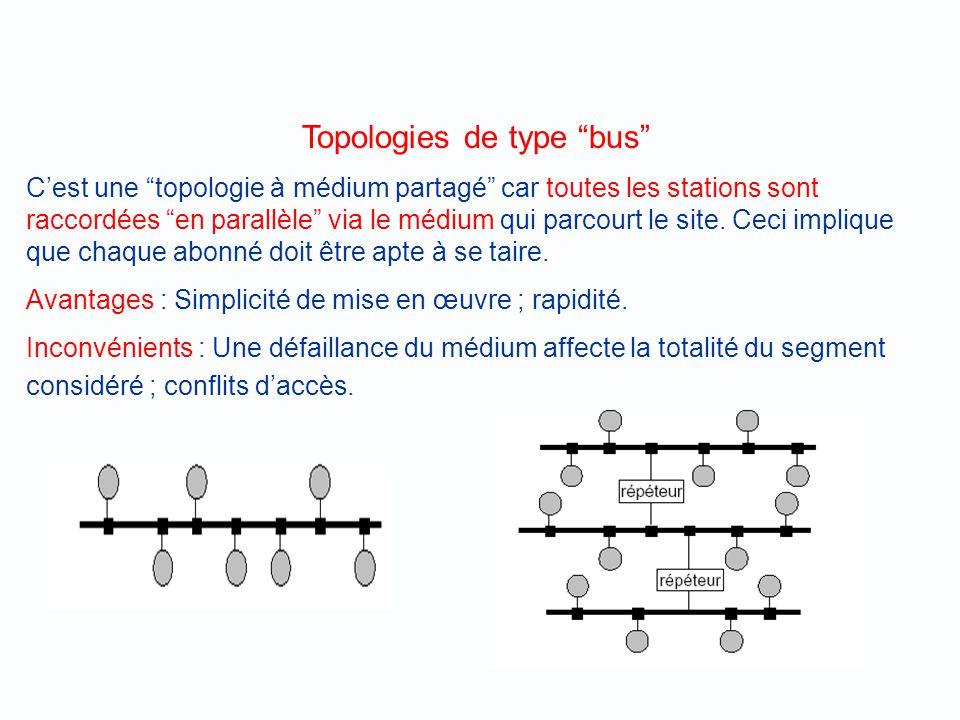 Topologies Le raccordement physique entre les différentes stations dun réseau peut être réalisé suivant des schémas de natures très différentes baptis