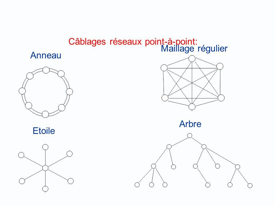 Topologies en anneau Topologie en forme de boucle où chaque station ne peut sadresser quà sa voisine. Il sagit donc cette fois dune topologie point à