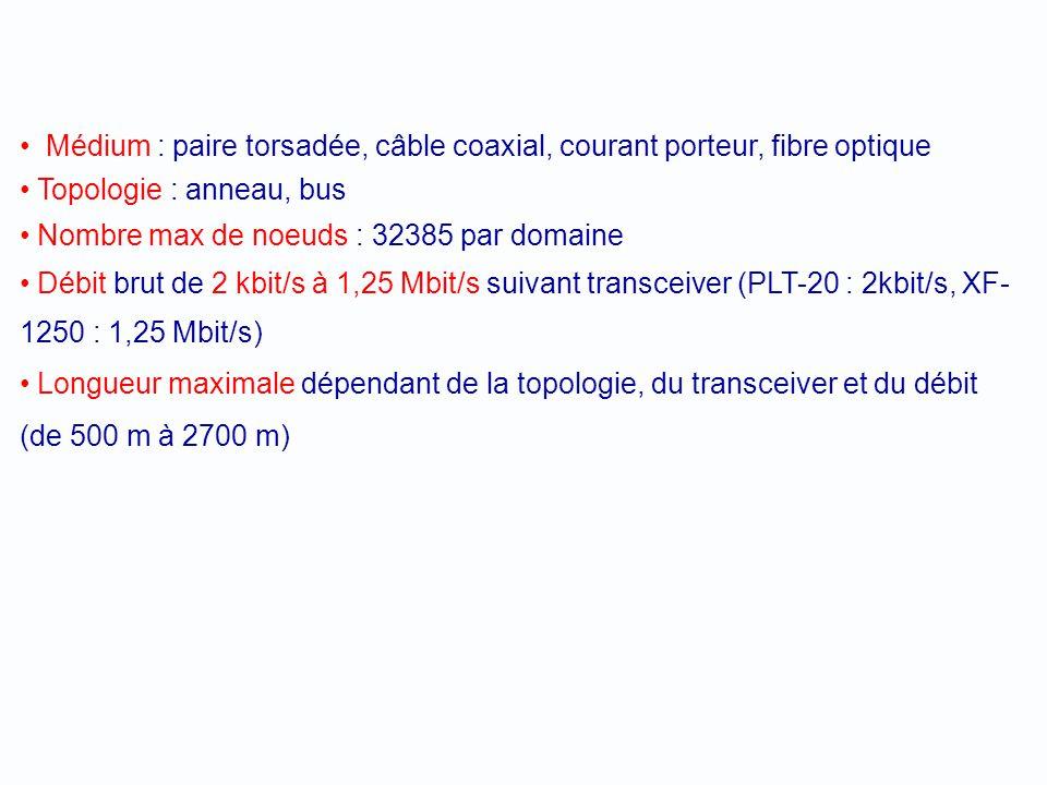 LON (Local Operating Networks) Un réseau multi-maîtres avec le protocole daccès CSMA/CA (CA : Collision Avoidance). LonWorks respecte le modèle OSI co
